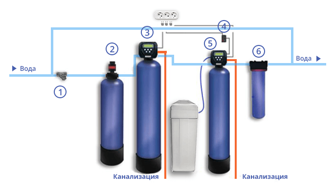 Схема системы обезжелезивания воды для загородного дома