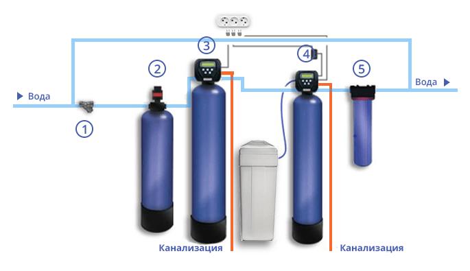 Схема системы обезжелезивания