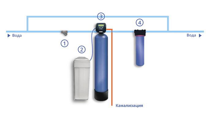 Схема системы умягчения воды